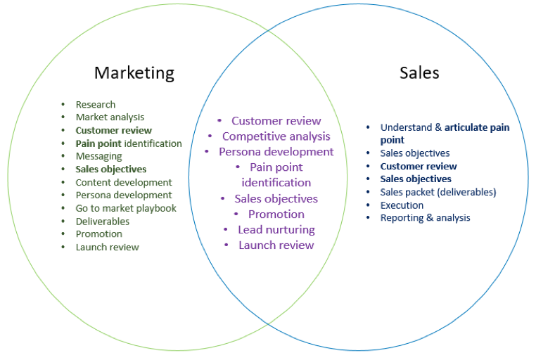 Fig 1. Diagram: The sales and marketing collaboration intersection
